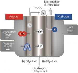 Funktionsweise einer Brennstoffzelle. Schaubild: Buderus
