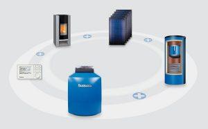 Eine Öl-Brennwertheizung kann mit verschiedenen anderen Heiztechniken kombiniert werden. Grafik: Buderus
