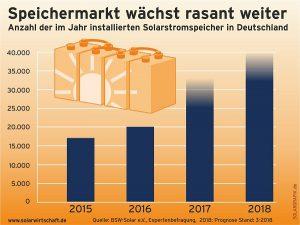 Solarstrom für den Eigenbedarf zu speichern setzt sich in Deutschland immer mehr durch. Grafik BSW-Solar eV